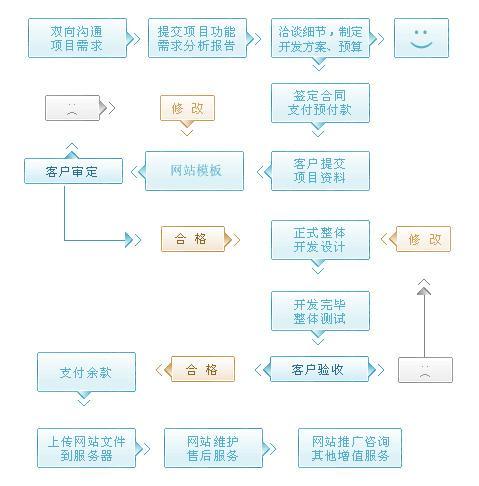企业网页设计项目沟通流程,设计流程时间方案