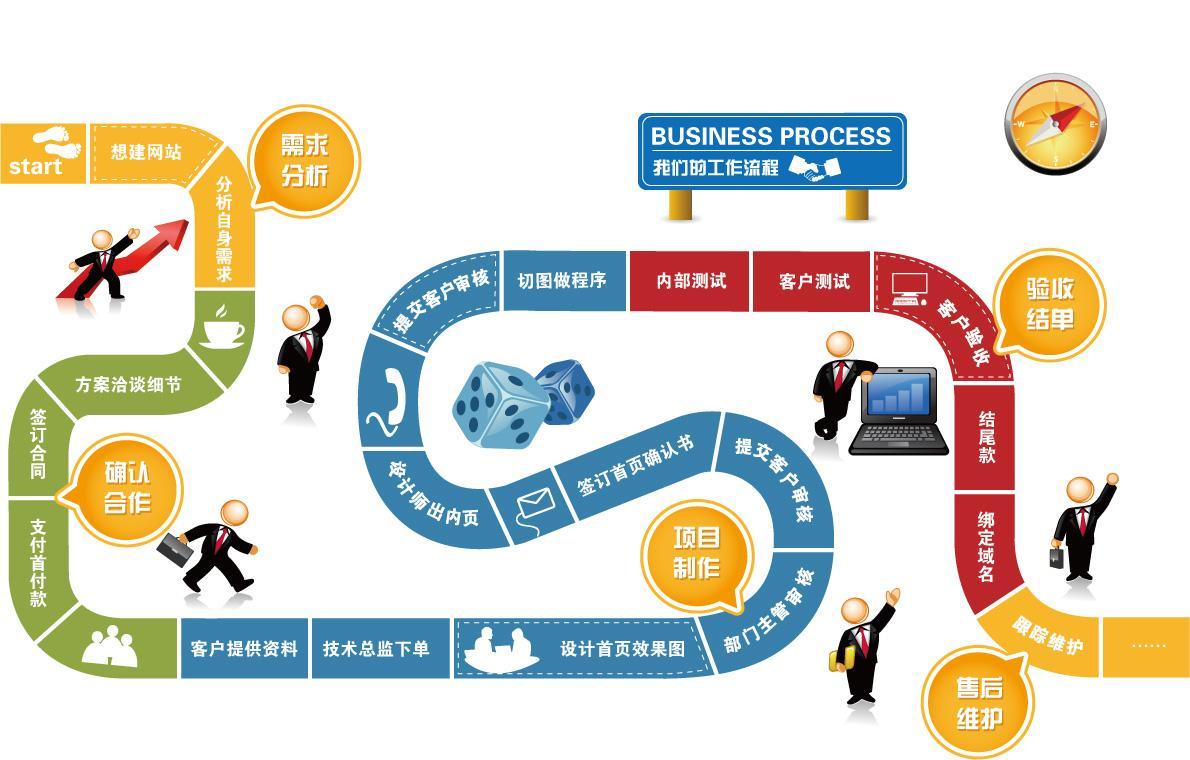 企业网站建设的时间与工期安排,企业网站建设流程安排。
