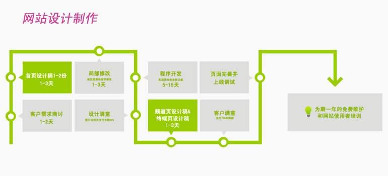 企业网站制作工作流程,制作流程各步骤所需工作日多少。
