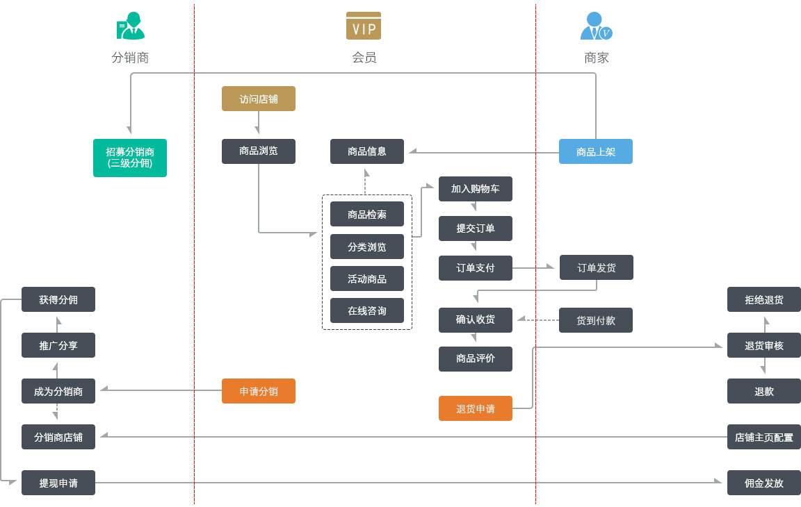 微信三级分销商城开发功能流程,会员分销商城和店铺分销商城使用流程