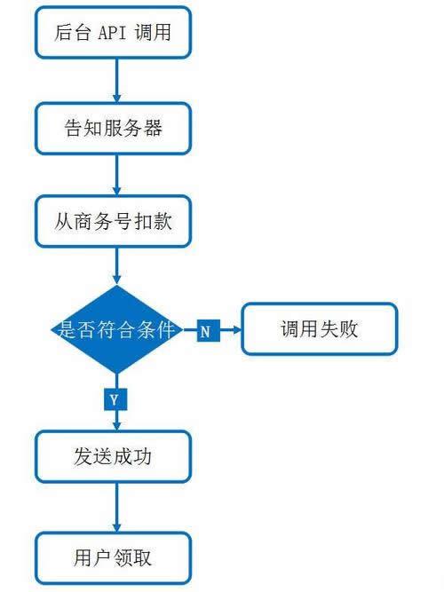 微信二次开发中如何实现红包提现、余额提现、分佣提现等功能的开发流程