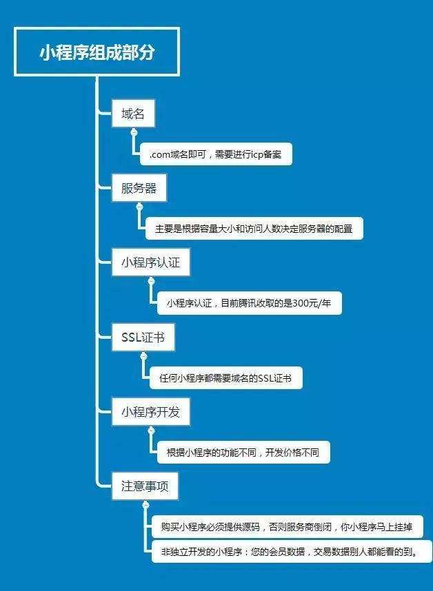 微信小程序组成部分.jpg