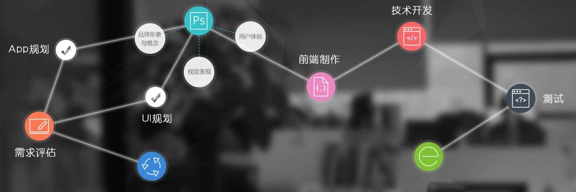 图文详解三种手机APP开发制作流程,APP客户端定制方式有什么区别。