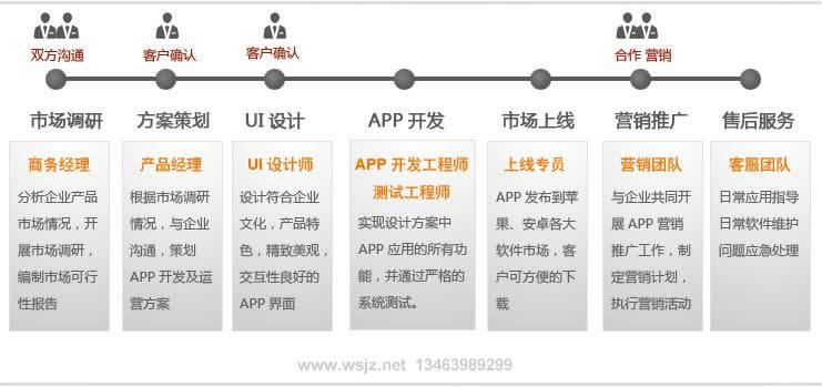 手机APP客户端的软件开发过程方式及营销推广和售后服务流程等详细介绍