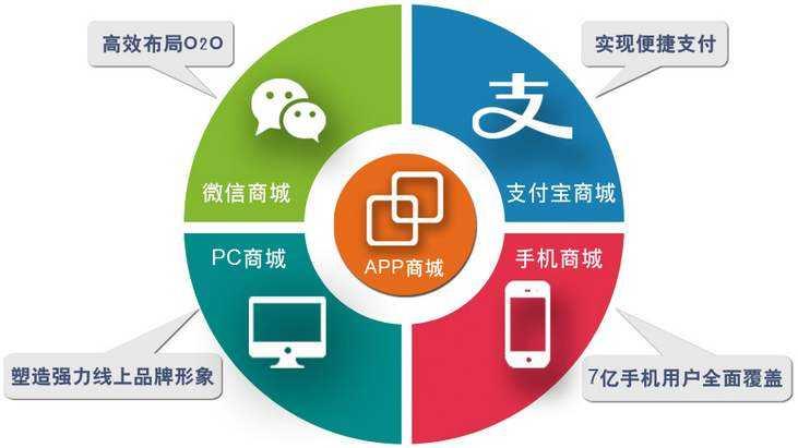 网上商城平台目前最为流行的终端开发及新手运营方式。